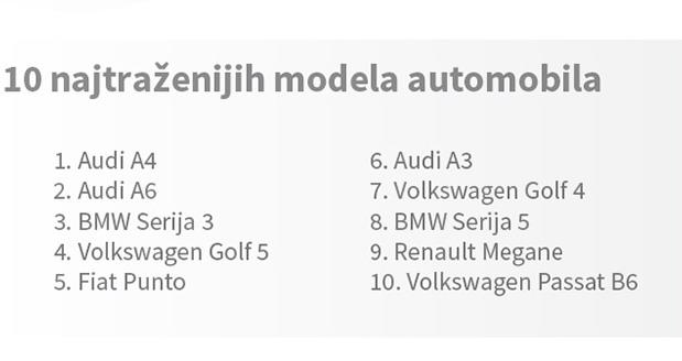 10 najtraženijih modela automobila