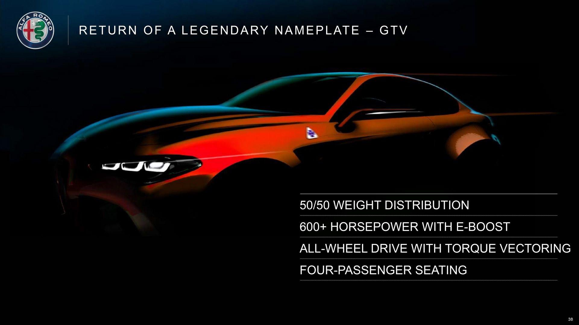 Alfa Romeo GTV