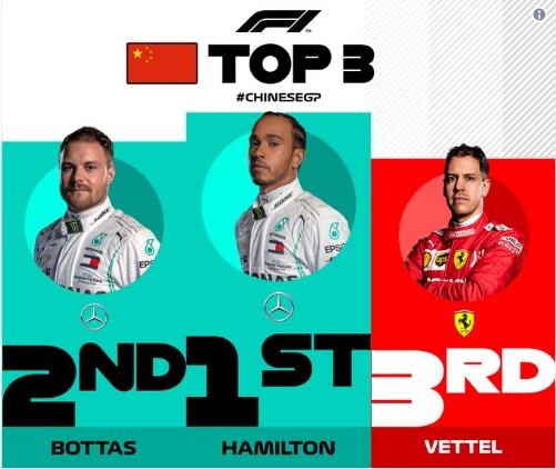Formula 1 - Luis Hamilton