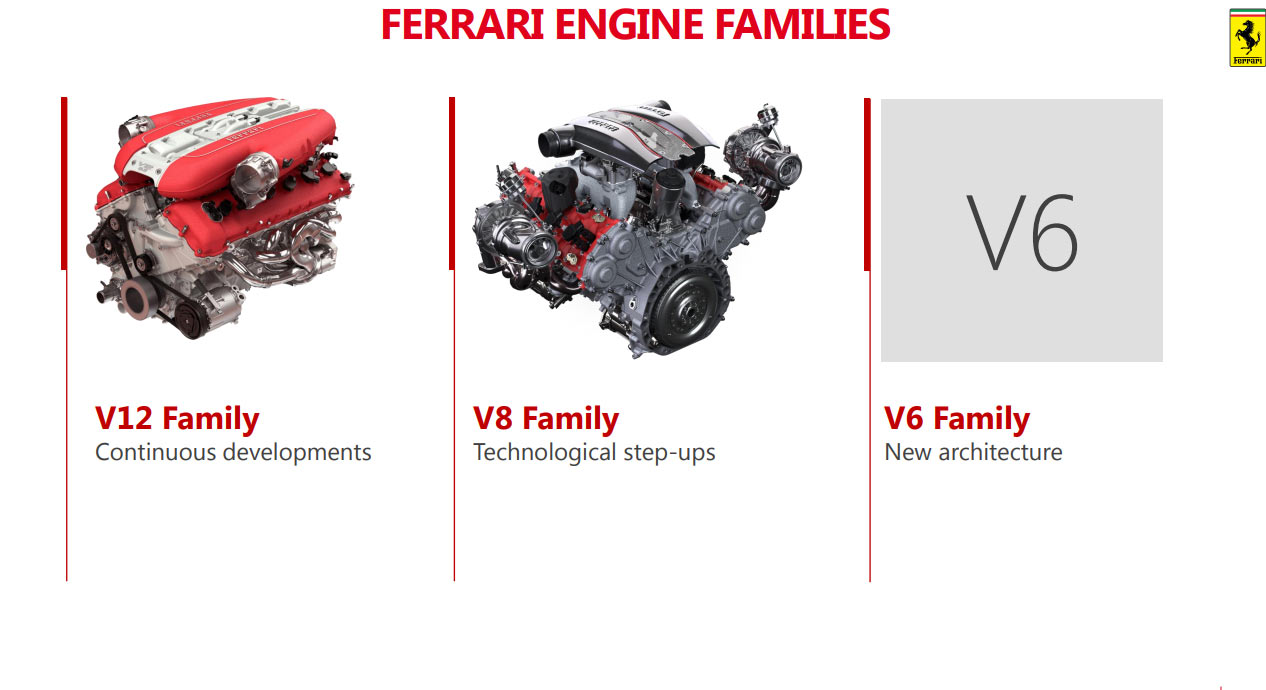 Ferrari V6 linija