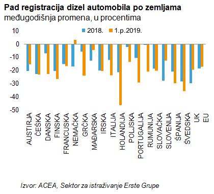 Pad registracija dizel automobila po zemljama