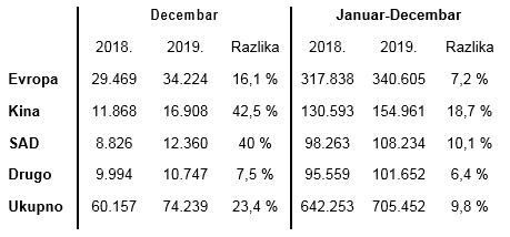 Volvo Cars rezultati prodaje