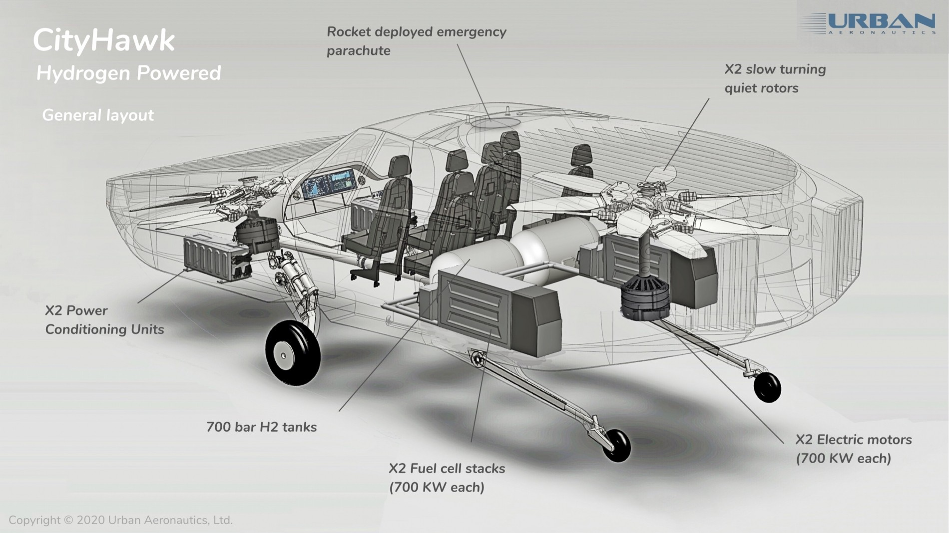 CityHawk - taxi volador - Neumáticos calientes
