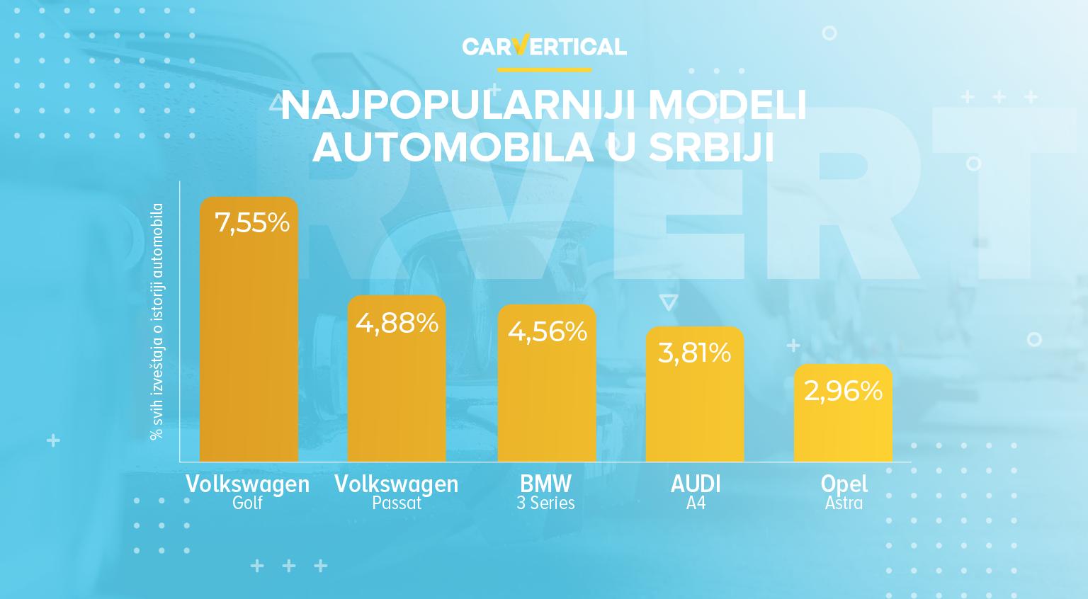 najpopularniji modeli automobila